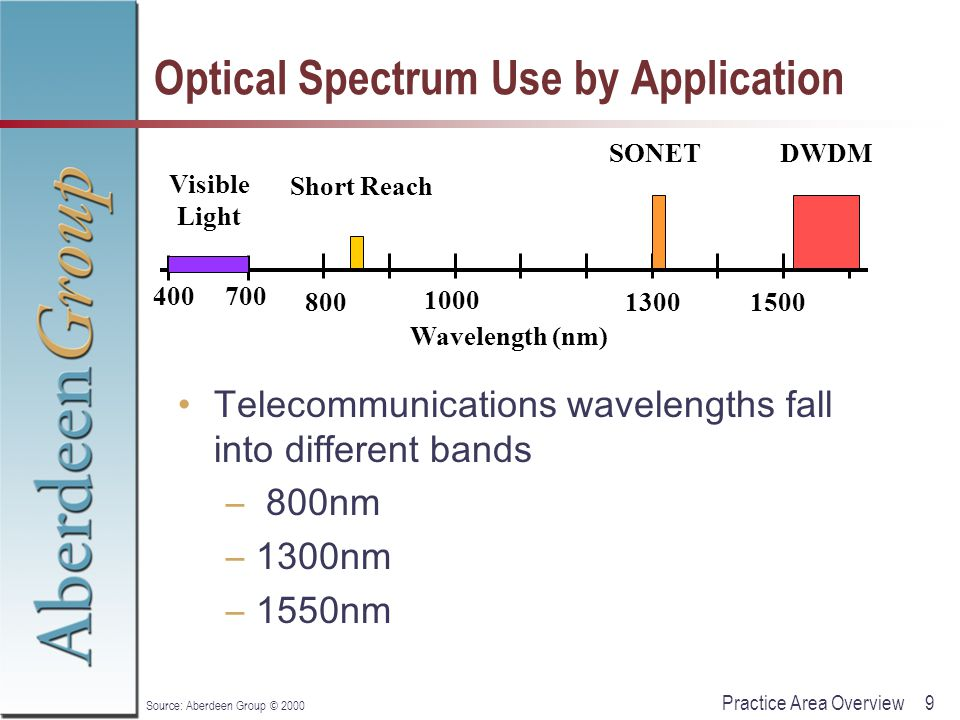 9Practice Area Overview Source: Aberdeen Group © 2000 Optical Spectrum Use by Application Telecommunications wavelengths fall into different bands – 8