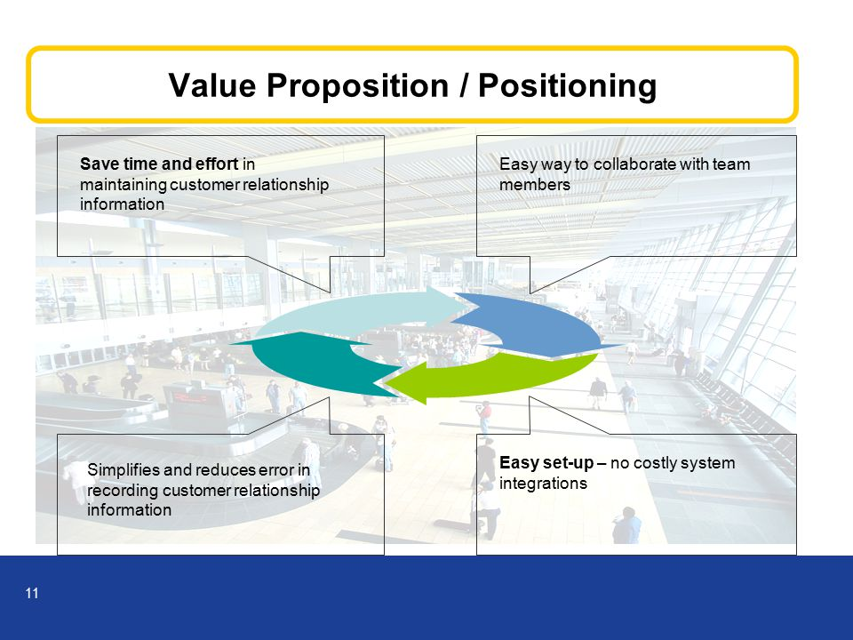 11 Value Proposition / Positioning Save time and effort in maintaining customer relationship information Easy way to collaborate with team members Simplifies and reduces error in recording customer relationship information Easy set-up – no costly system integrations