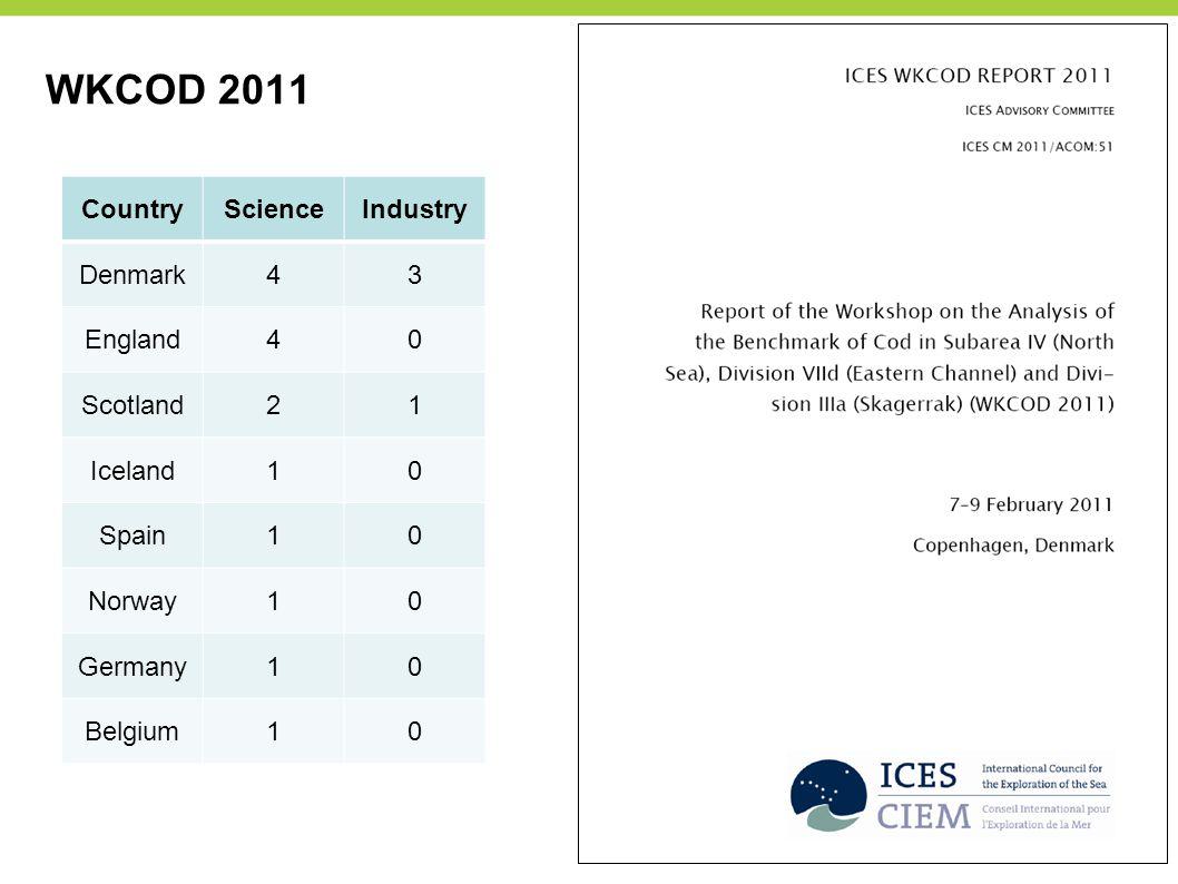 WKCOD 2011 CountryScienceIndustry Denmark43 England40 Scotland21 Iceland10 Spain10 Norway10 Germany10 Belgium10