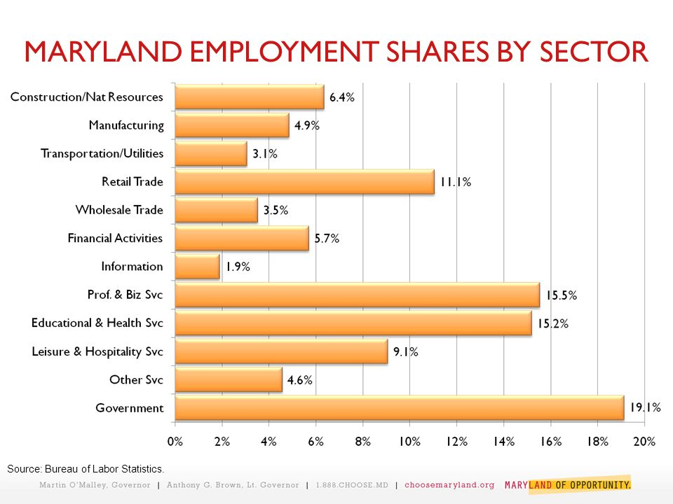 MARYLAND EMPLOYMENT SHARES BY SECTOR Source: Bureau of Labor Statistics.