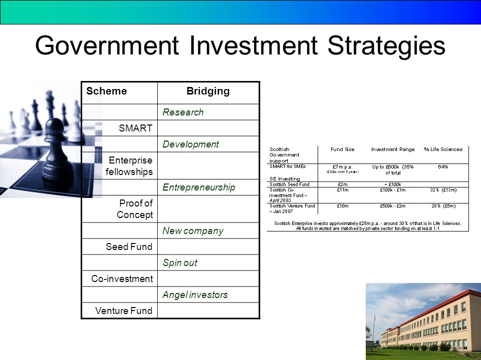 Government Investment Strategies SchemeBridging Research SMART Development Enterprise fellowships Entrepreneurship Proof of Concept New company Seed Fund Spin out Co-investment Angel investors Venture Fund