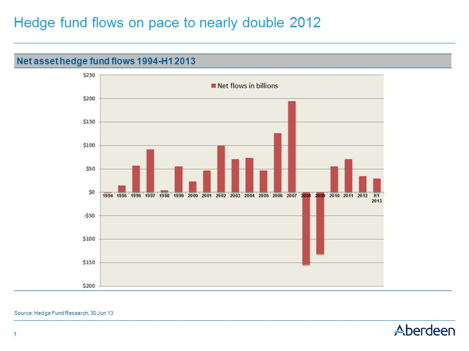1 Hedge fund flows on pace to nearly double 2012 Net asset hedge fund flows 1994-H1 2013 Source: Hedge Fund Research, 30 Jun 13
