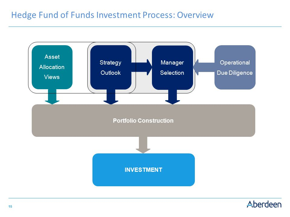 15 Hedge Fund of Funds Investment Process: Overview Portfolio Construction INVESTMENT Manager Selection Operational Due Diligence Strategy Outlook Ass