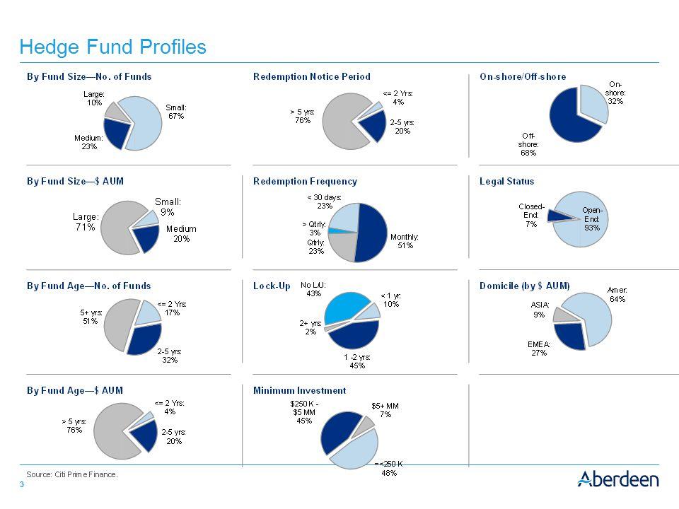 3 Hedge Fund Profiles