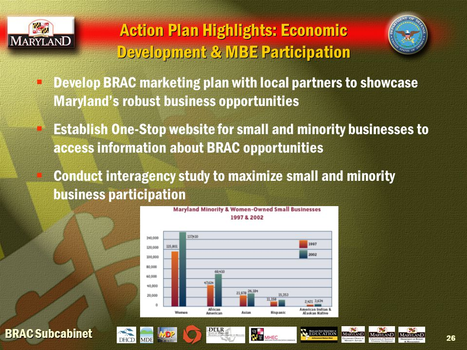 BRAC Subcabinet 26  Develop BRAC marketing plan with local partners to showcase Maryland's robust business opportunities  Establish One-Stop website for small and minority businesses to access information about BRAC opportunities  Conduct interagency study to maximize small and minority business participation Action Plan Highlights: Economic Development & MBE Participation