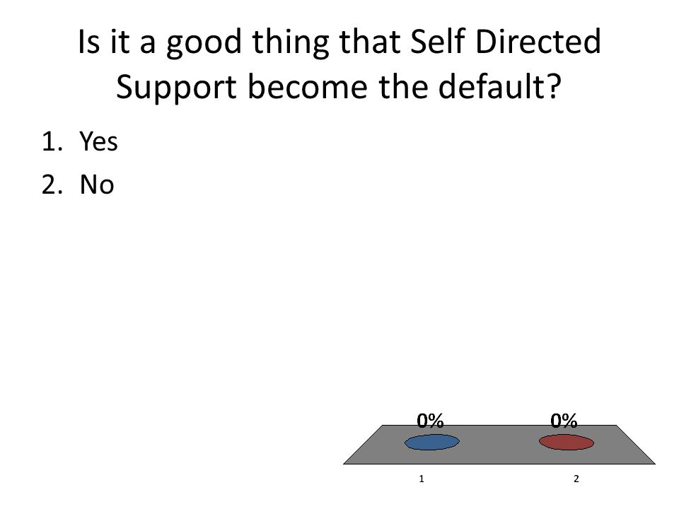 Is it a good thing that Self Directed Support become the default 1.Yes 2.No