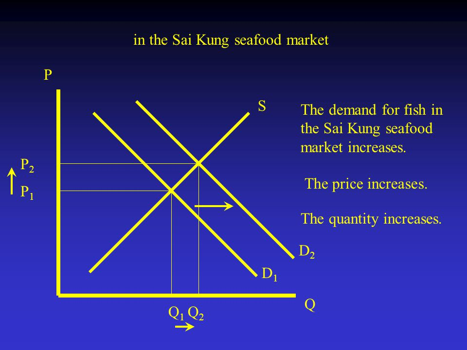 D1D1 P Q D2D2 P2P2 Q2Q2 P1P1 Q1Q1 S in the Sai Kung seafood market The demand for fish in the Sai Kung seafood market increases.