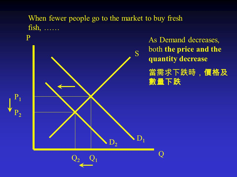D1D1 P Q D2D2 P2P2 Q2Q2 P1P1 Q1Q1 S When fewer people go to the market to buy fresh fish, …… As Demand decreases, both the price and the quantity decrease 當需求下跌時,價格及 數量下跌