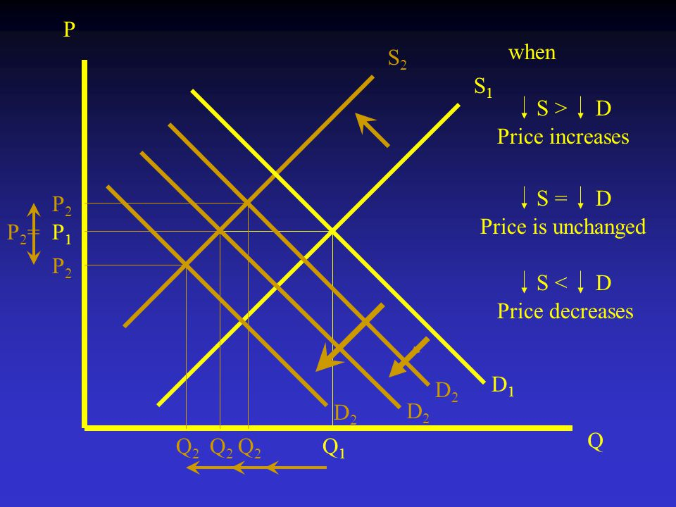 Price increases S > D P Q S2S2 S1S1 P1P1 Q1Q1 D1D1 P2P2 Q2Q2 D2D2 D2D2 P2=P2= Q2Q2 D2D2 P2P2 Q2Q2 when Price is unchanged S = D Price decreases S < D