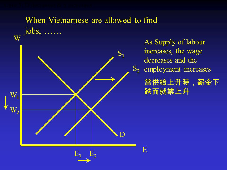 Case 3: D decreases & S increases W E S2S2 W2W2 E2E2 S1S1 W1W1 E1E1 D When Vietnamese are allowed to find jobs, …… As Supply of labour increases, the wage decreases and the employment increases 當供給上升時,薪金下 跌而就業上升