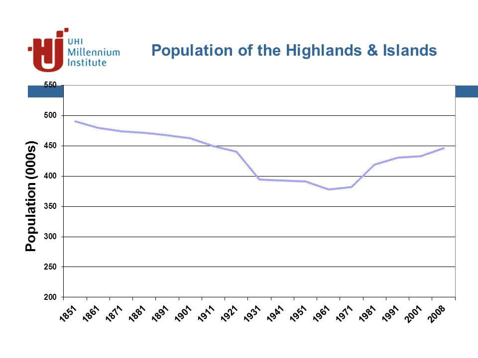 Population of the Highlands & Islands