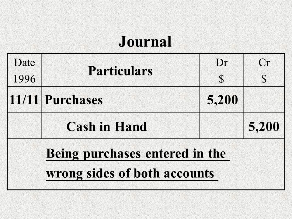 Date 1996 Particulars Dr $ Cr $ 11/11 Purchases5,200 Cash in Hand5,200 Being purchases entered in the wrong sides of both accounts Journal