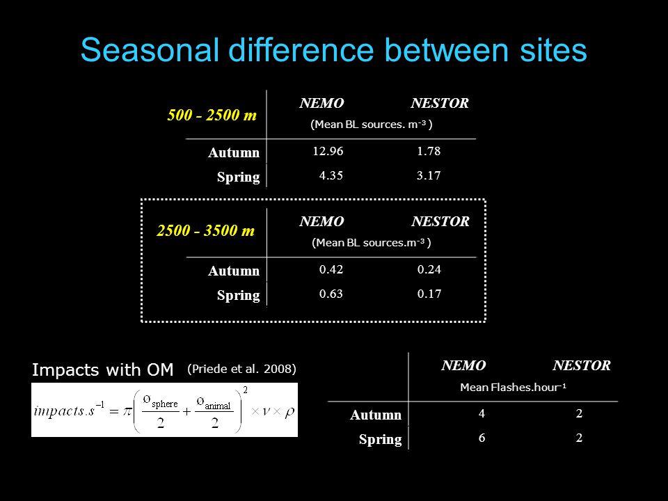Seasonal difference between sites NEMONESTOR (Mean BL sources.