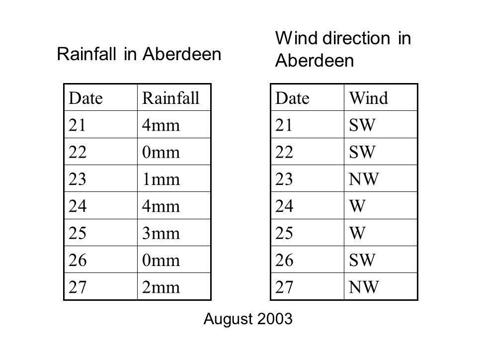 Rainfall in Aberdeen 2mm27 0mm26 3mm25 4mm24 1mm23 0mm22 4mm21 RainfallDate NW27 SW26 W25 W24 NW23 SW22 SW21 WindDate Wind direction in Aberdeen August 2003