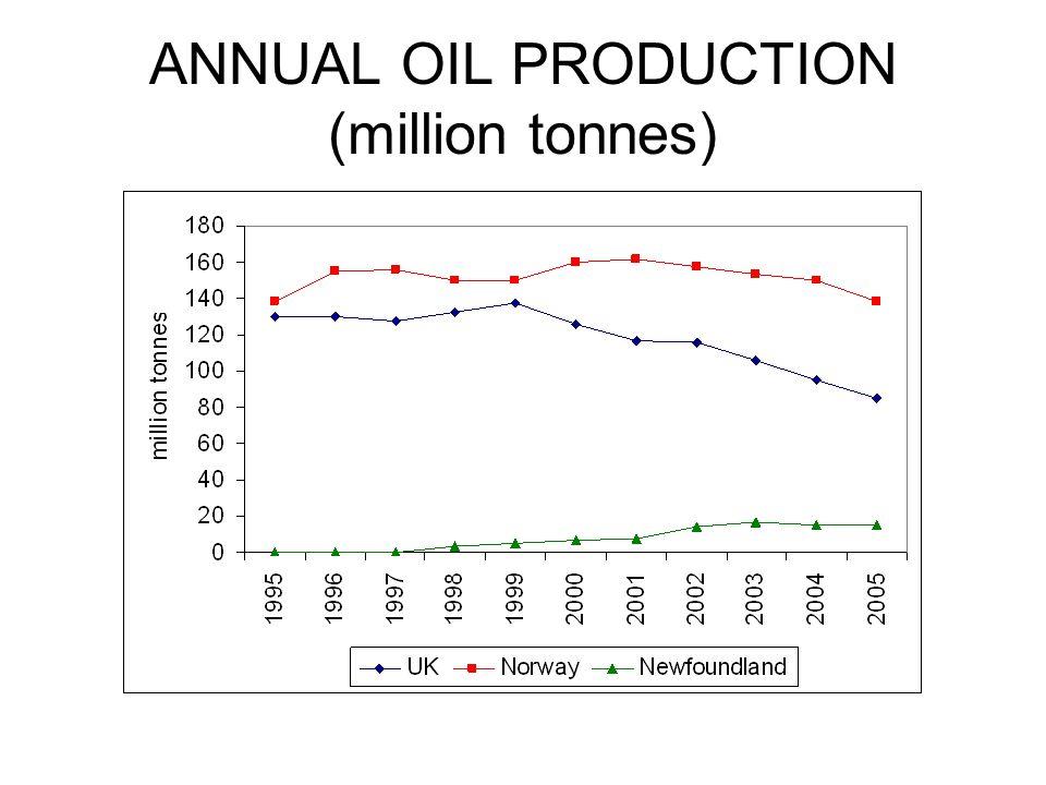 ANNUAL OIL PRODUCTION (million tonnes)