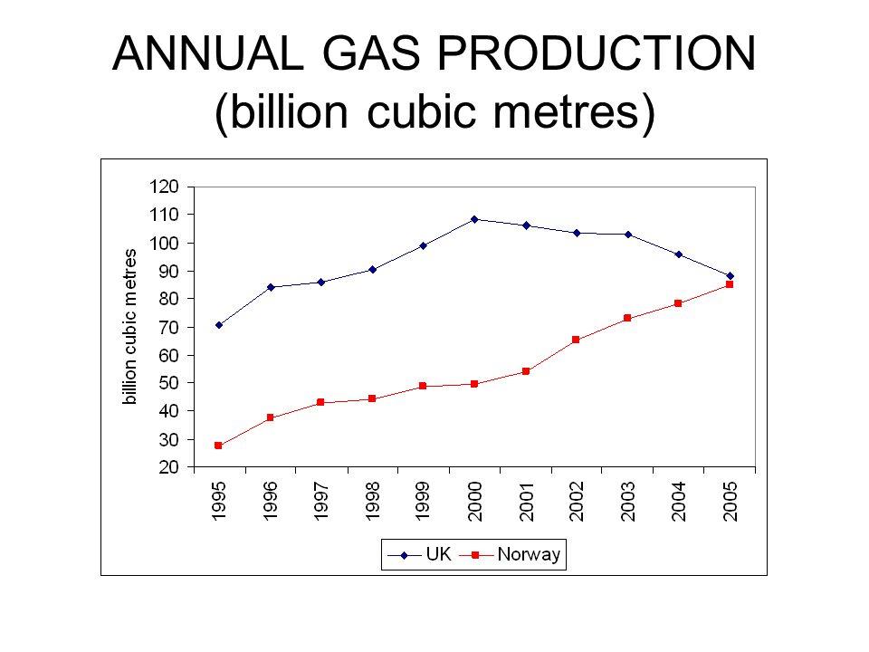ANNUAL GAS PRODUCTION (billion cubic metres)
