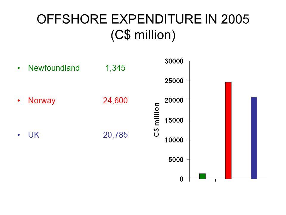 OFFSHORE EXPENDITURE IN 2005 (C$ million) Newfoundland 1,345 Norway24,600 UK20,785