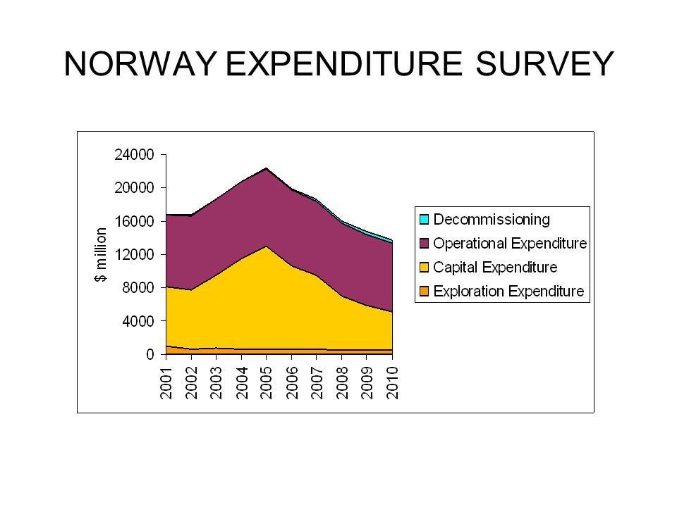 NORWAY EXPENDITURE SURVEY