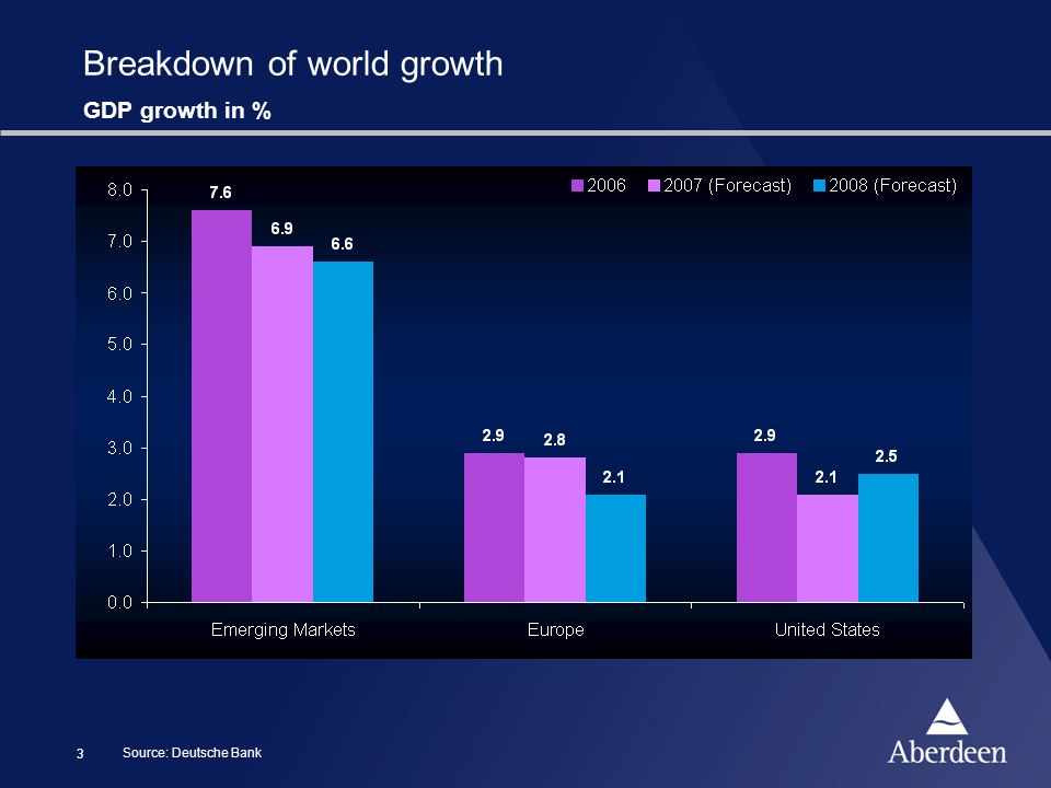 3 Breakdown of world growth Source: Deutsche Bank GDP growth in %