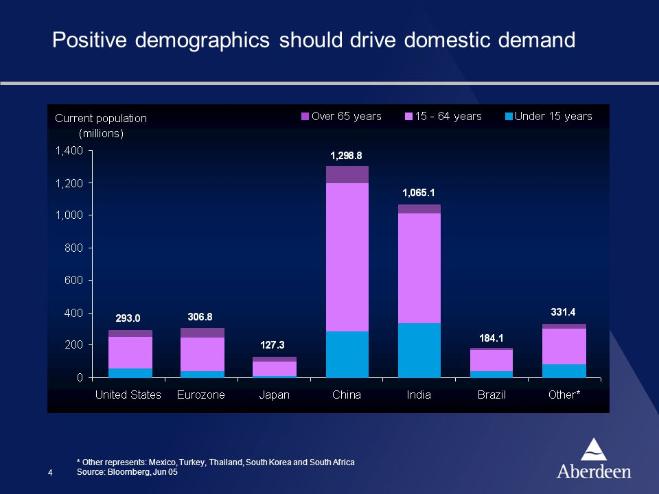 4 Positive demographics should drive domestic demand * Other represents: Mexico, Turkey, Thailand, South Korea and South Africa Source: Bloomberg, Jun