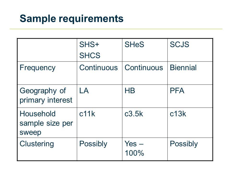 Survey Design Process Identify needs Effective sample sizes Design effects Target sample sizes Response and deadwood Sample co-ordination