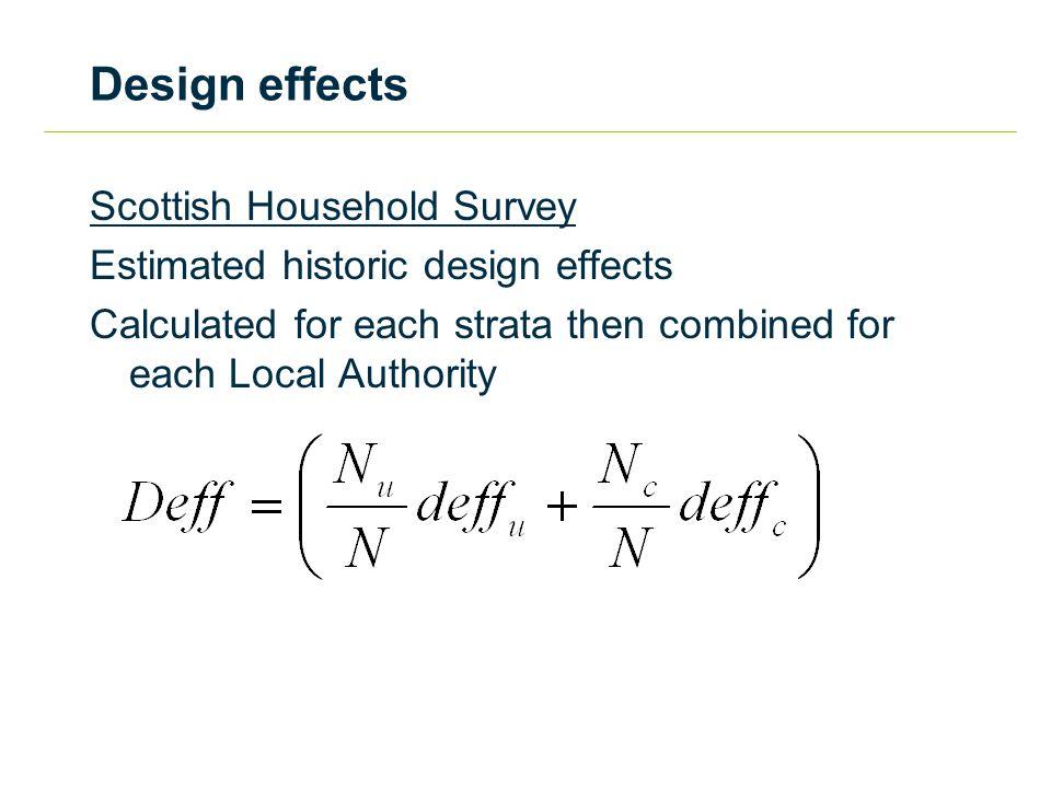 Design effects ======