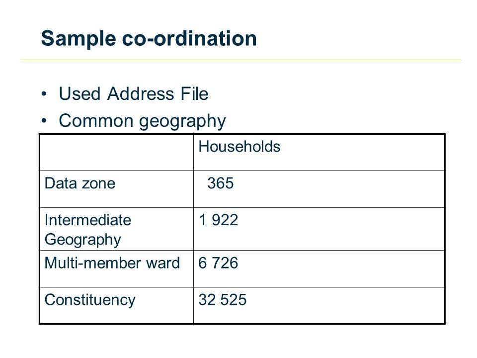 Sample co-ordination Scottish Household Survey Samp Size per sweep DZs per sweep Samp per DZ IGs per sweep Samp per IG Aberdeen City581678.71249.4 Aberdeen- shire638758.51444.7 Angus4293612.1668.6 Argyll & Bute5413117.7698.3