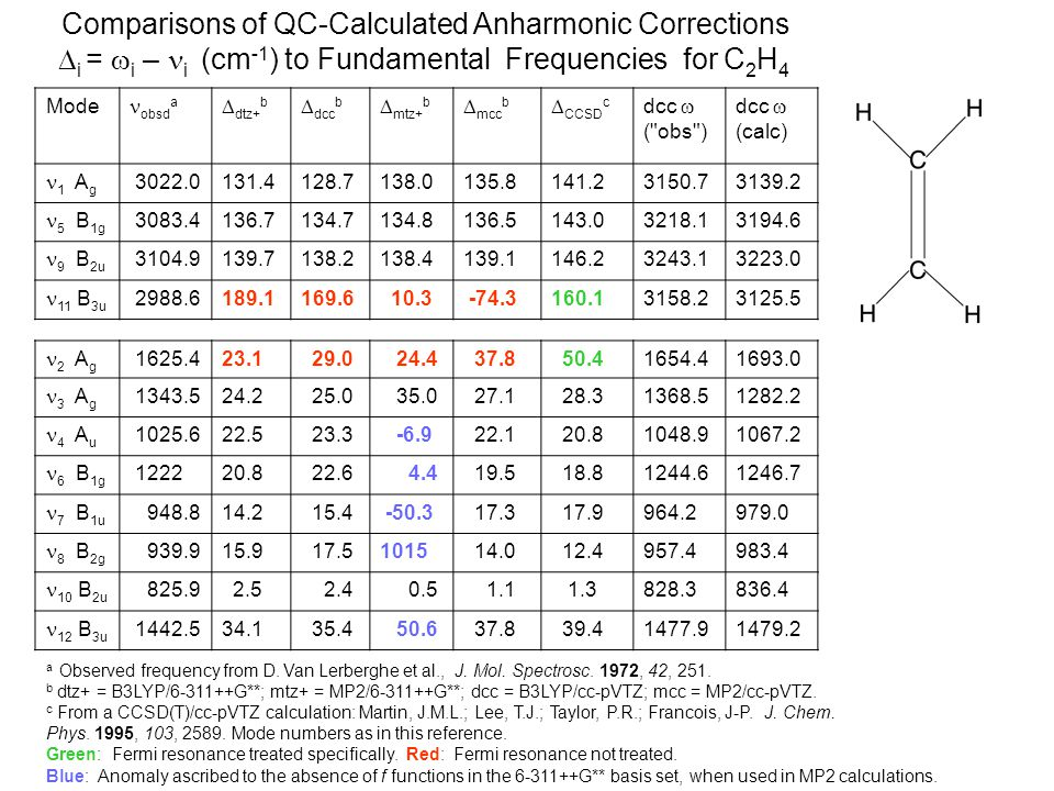 Comparisons of QC-Calculated Anharmonic Corrections  i =  i – i (cm -1 ) to Fundamental Frequencies for C 2 H 4 Mode obsd a  dtz+ b  dcc b  mtz+ b  mcc b  CCSD c dcc  ( obs ) dcc  (calc) 1 A g 3022.0131.4128.7138.0135.8141.23150.73139.2 5 B 1g 3083.4136.7134.7134.8136.5143.03218.13194.6 9 B 2u 3104.9139.7138.2138.4139.1146.23243.13223.0 11 B 3u 2988.6189.1169.6 10.3 -74.3160.13158.23125.5 2 A g 1625.423.1 29.0 24.4 37.8 50.41654.41693.0 3 A g 1343.524.2 25.0 35.0 27.1 28.31368.51282.2 4 A u 1025.622.5 23.3 -6.9 22.1 20.81048.91067.2 6 B 1g 122220.8 22.6 4.4 19.5 18.81244.61246.7 7 B 1u 948.814.2 15.4 -50.3 17.3 17.9964.2979.0 8 B 2g 939.915.9 17.51015 14.0 12.4957.4983.4 10 B 2u 825.9 2.5 2.4 0.5 1.1 1.3828.3836.4 12 B 3u 1442.534.1 35.4 50.6 37.8 39.41477.91479.2 a Observed frequency from D.