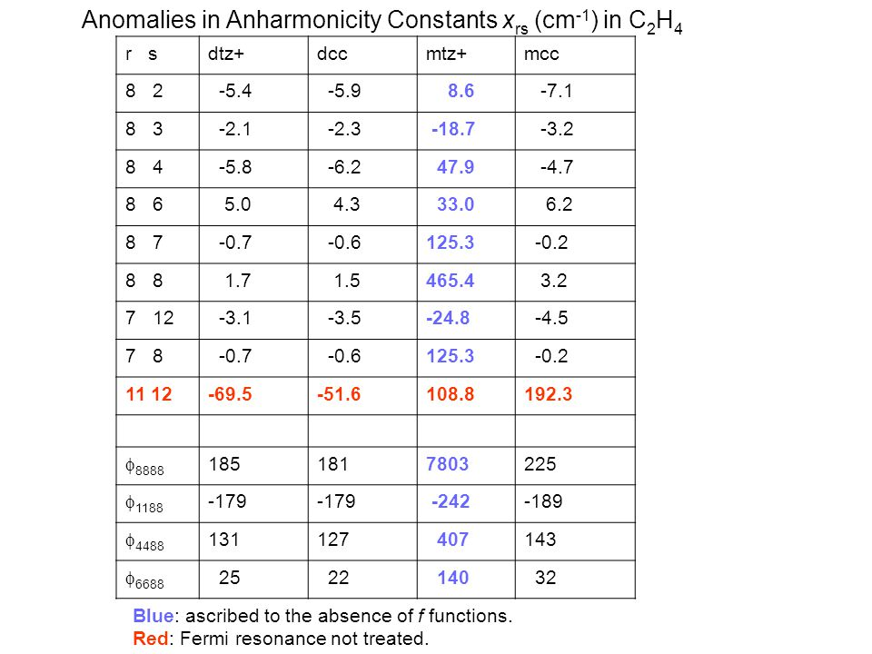 Anomalies in Anharmonicity Constants x rs (cm -1 ) in C 2 H 4 r sdtz+dccmtz+mcc 8 2 -5.4 -5.9 8.6 -7.1 8 3 -2.1 -2.3 -18.7 -3.2 8 4 -5.8 -6.2 47.9 -4.7 8 6 5.0 4.3 33.0 6.2 8 7 -0.7 -0.6125.3 -0.2 8 1.7 1.5465.4 3.2 7 12 -3.1 -3.5-24.8 -4.5 7 8 -0.7 -0.6125.3 -0.2 11 12-69.5-51.6108.8192.3  8888 1851817803225  1188 -179 -242-189  4488 131127 407143  6688 25 22 140 32 Blue: ascribed to the absence of f functions.