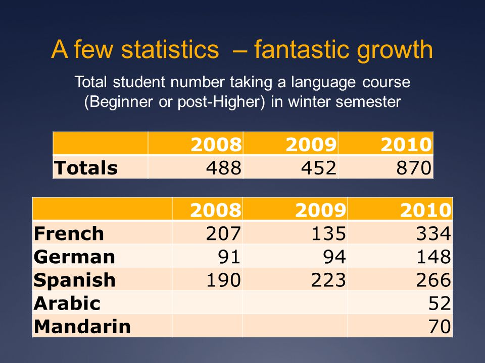 A few statistics – fantastic growth 200820092010 Totals488452870 Total student number taking a language course (Beginner or post-Higher) in winter sem