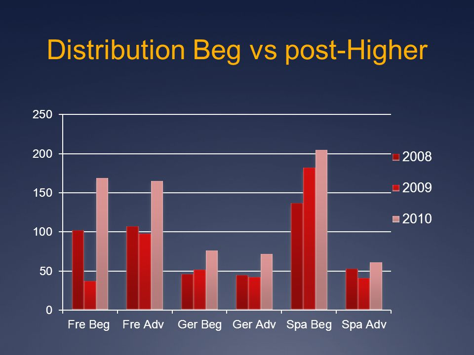 Distribution Beg vs post-Higher