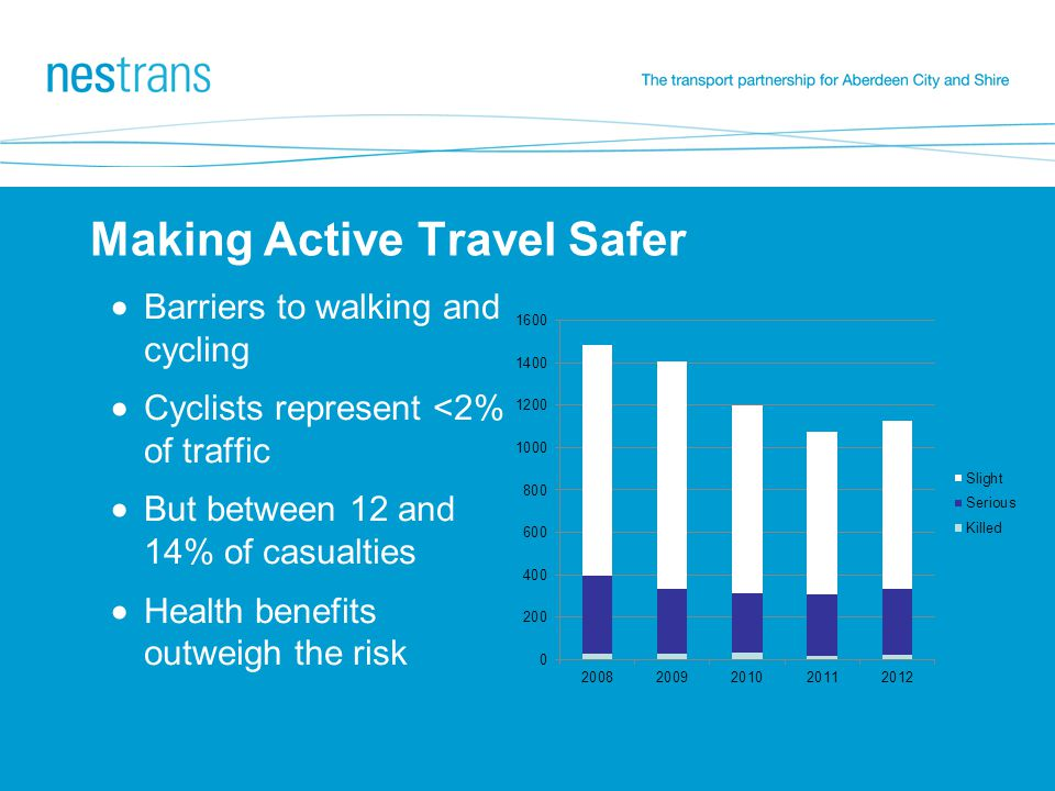 Making Active Travel Safer  Barriers to walking and cycling  Cyclists represent <2% of traffic  But between 12 and 14% of casualties  Health benefits outweigh the risk
