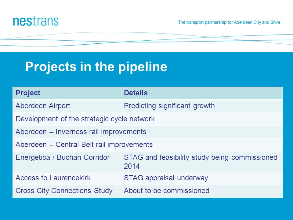 Projects in the pipeline ProjectDetails Aberdeen AirportPredicting significant growth Development of the strategic cycle network Aberdeen – Inverness rail improvements Aberdeen – Central Belt rail improvements Energetica / Buchan CorridorSTAG and feasibility study being commissioned 2014 Access to LaurencekirkSTAG appraisal underway Cross City Connections StudyAbout to be commissioned