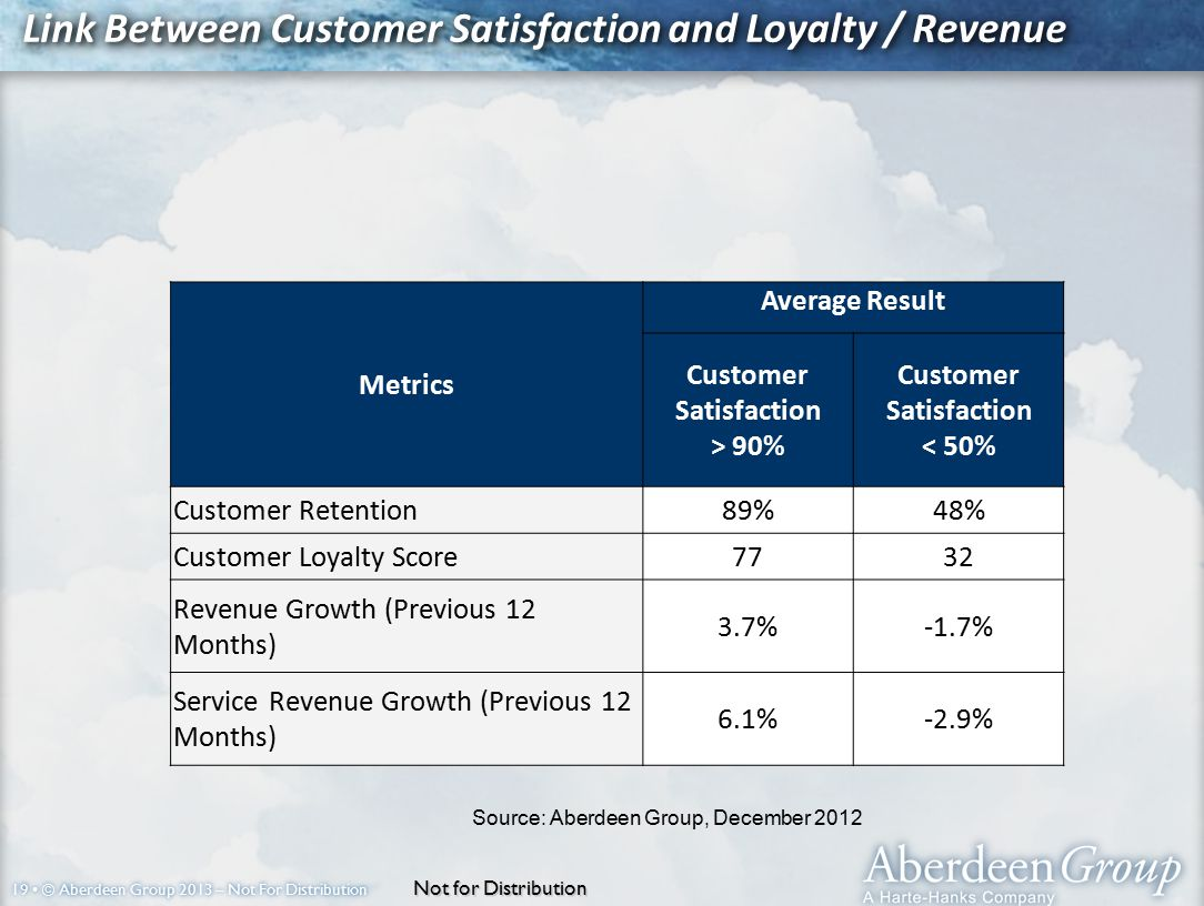 19 © Aberdeen Group 2013 – Not For Distribution Metrics Average Result Customer Satisfaction > 90% Customer Satisfaction < 50% Customer Retention89%48% Customer Loyalty Score7732 Revenue Growth (Previous 12 Months) 3.7%-1.7% Service Revenue Growth (Previous 12 Months) 6.1%-2.9% Link Between Customer Satisfaction and Loyalty / Revenue Source: Aberdeen Group, December 2012 Not for Distribution