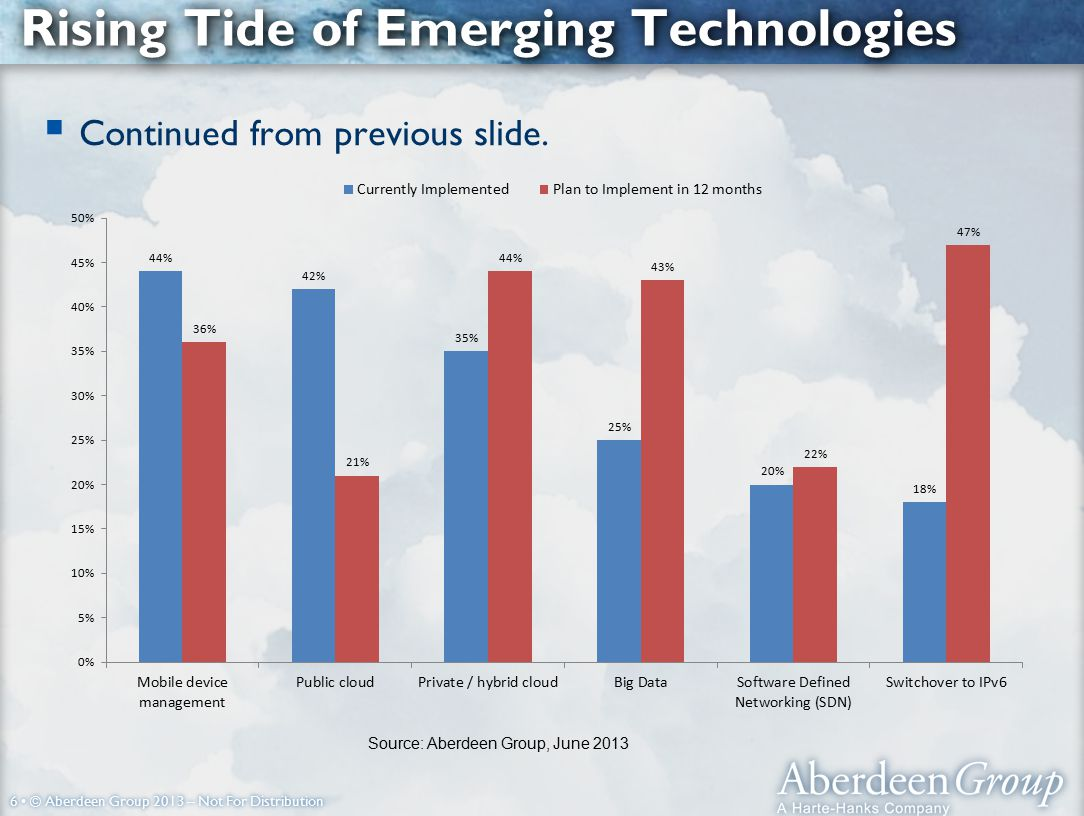 6 © Aberdeen Group 2013 – Not For Distribution Rising Tide of Emerging Technologies  Continued from previous slide.