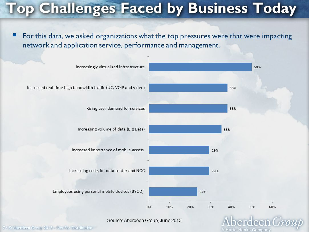 7 © Aberdeen Group 2013 – Not For Distribution Top Challenges Faced by Business Today  For this data, we asked organizations what the top pressures were that were impacting network and application service, performance and management.