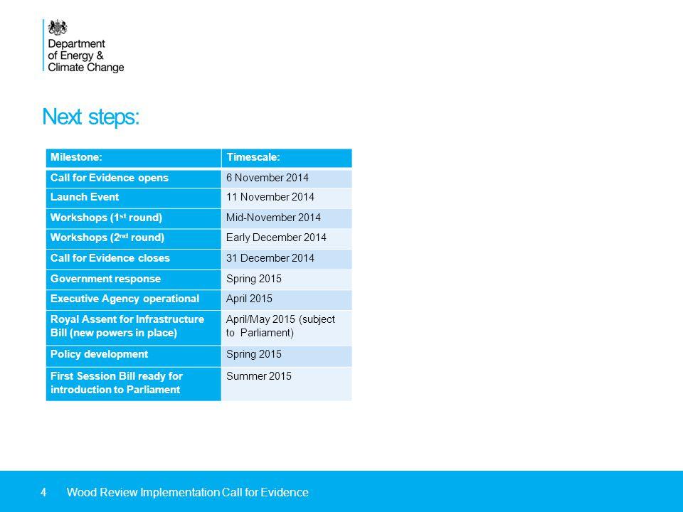 Next steps: Milestone:Timescale: Call for Evidence opens6 November 2014 Launch Event11 November 2014 Workshops (1 st round)Mid-November 2014 Workshops