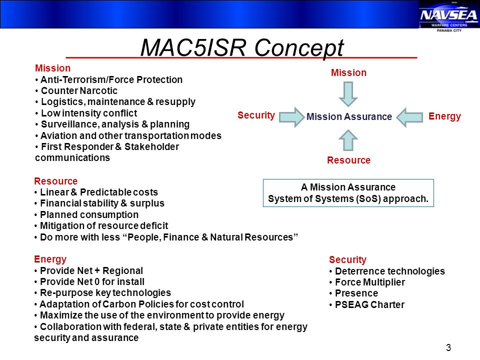 Mission Assurance Mission Security Energy Resource Mission Anti-Terrorism/Force Protection Counter Narcotic Logistics, maintenance & resupply Low intensity conflict Surveillance, analysis & planning Aviation and other transportation modes First Responder & Stakeholder communications Security Deterrence technologies Force Multiplier Presence PSEAG Charter Energy Provide Net + Regional Provide Net 0 for install Re-purpose key technologies Adaptation of Carbon Policies for cost control Maximize the use of the environment to provide energy Collaboration with federal, state & private entities for energy security and assurance Resource Linear & Predictable costs Financial stability & surplus Planned consumption Mitigation of resource deficit Do more with less People, Finance & Natural Resources A Mission Assurance System of Systems (SoS) approach.