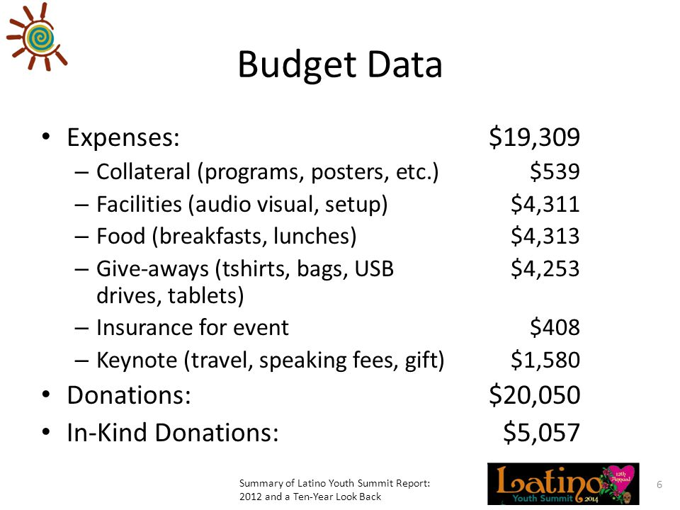 Budget Data Expenses:$19,309 – Collateral (programs, posters, etc.)$539 – Facilities (audio visual, setup)$4,311 – Food (breakfasts, lunches)$4,313 – Give-aways (tshirts, bags, USB$4,253 drives, tablets) – Insurance for event$408 – Keynote (travel, speaking fees, gift)$1,580 Donations:$20,050 In-Kind Donations:$5,057 Summary of Latino Youth Summit Report: 2012 and a Ten-Year Look Back 6