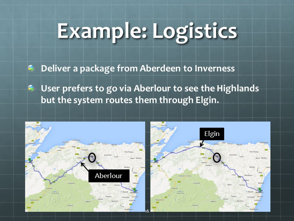 Example: Logistics Deliver a package from Aberdeen to Inverness User prefers to go via Aberlour to see the Highlands but the system routes them through Elgin.