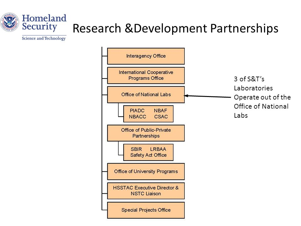 Research &Development Partnerships 3 of S&T's Laboratories Operate out of the Office of National Labs