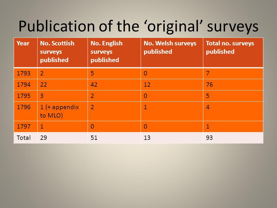 Publication of the 'original' surveys YearNo. Scottish surveys published No.