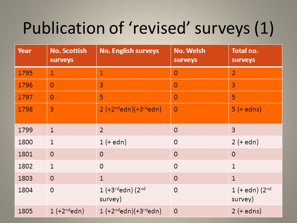 Publication of 'revised' surveys (1) YearNo. Scottish surveys No.