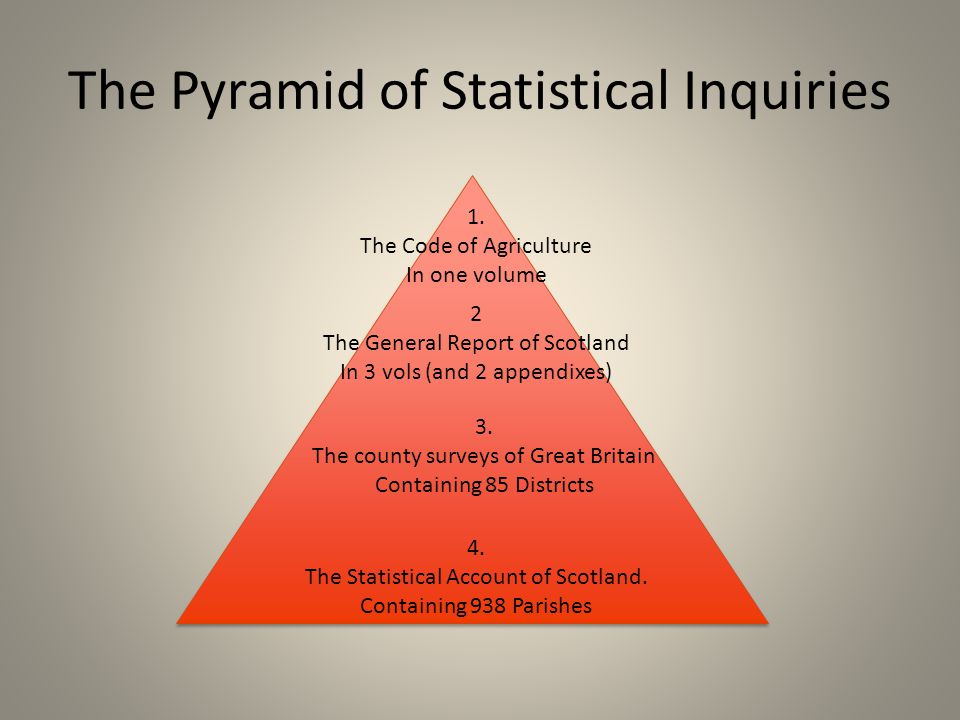 The Pyramid of Statistical Inquiries 1.