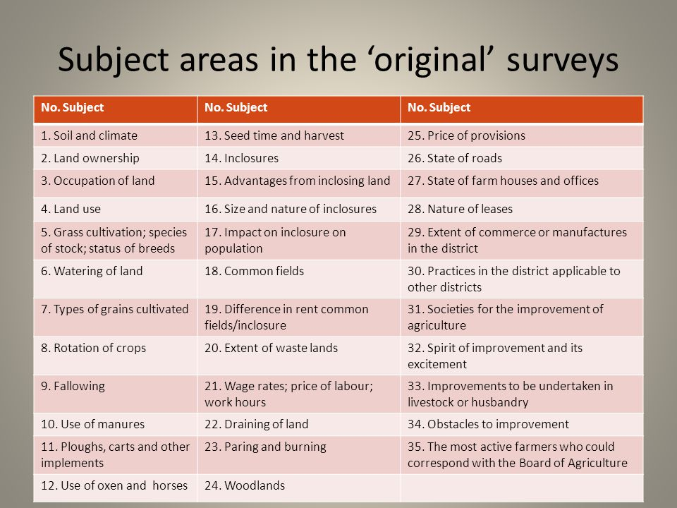 Subject areas in the 'original' surveys No.Subject 1.