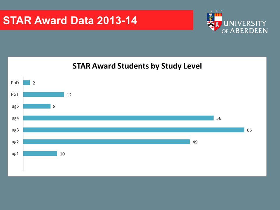 STAR Award Data 2013-14