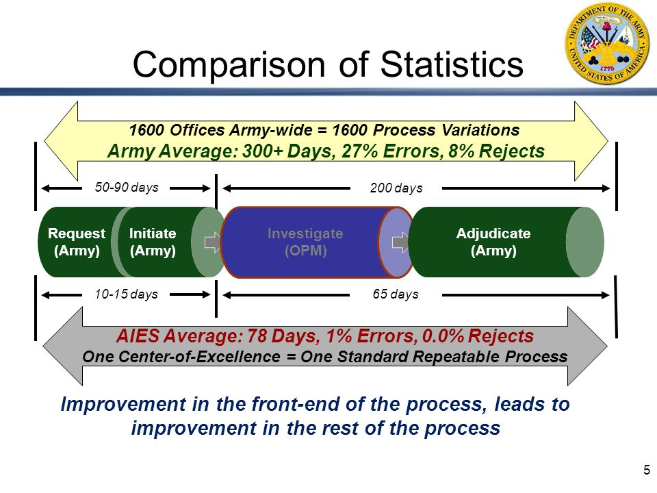 5 1600 Offices Army-wide = 1600 Process Variations Army Average: 300+ Days, 27% Errors, 8% Rejects 50-90 days 200 days 10-15 days 65 days Request (Army) Initiate (Army) Investigate (OPM) Adjudicate (Army) AIES Average: 78 Days, 1% Errors, 0.0% Rejects One Center-of-Excellence = One Standard Repeatable Process Improvement in the front-end of the process, leads to improvement in the rest of the process Comparison of Statistics