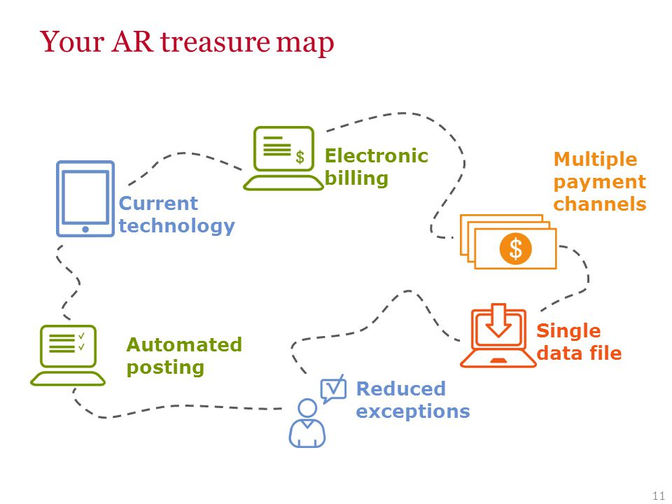 Your AR treasure map 11 Current technology Reduced exceptions Automated posting Multiple payment channels Electronic billing Single data file