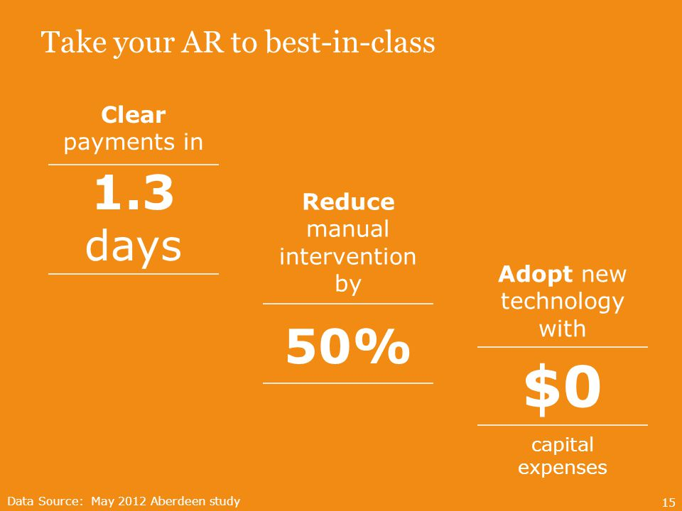 Take your AR to best-in-class 15 Clear payments in 1.3 days $0 Adopt new technology with capital expenses Data Source: May 2012 Aberdeen study Reduce manual intervention by 50%