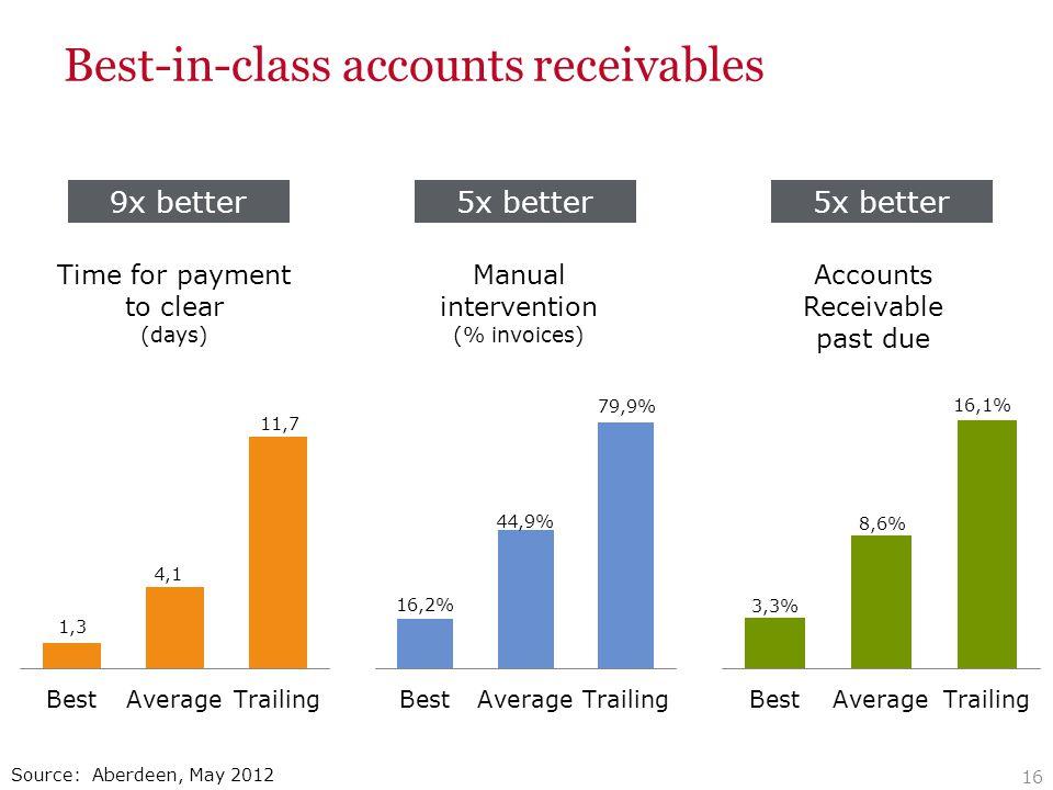 Best-in-class accounts receivables 16 Source: Aberdeen, May 2012 9x better5x better